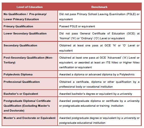 Singapore Standard Educational Classification